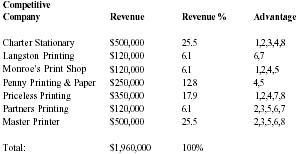 printing shop business plan
