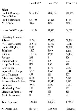 MCMURPHYS GRILL INCOME STATEMENT Fiscal Years 1992