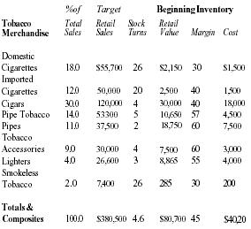 TobaccoMagazines Business Plan Executive Summary Market - Creating a invoice tobacco online store