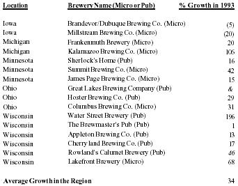 brewery business plans
