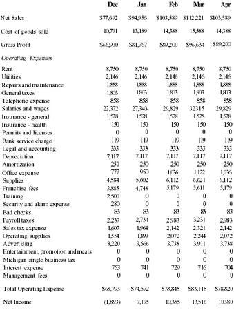 Indoor Playground Business Plan Executive Summary