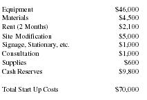 cost to start a business