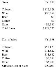 Tobacco store business plan