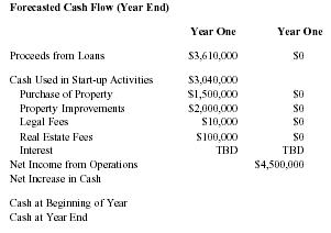 Financial Details of My Real Estate Investments