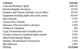 Bowling Alley Business Plan Confidentiality Statement Executive