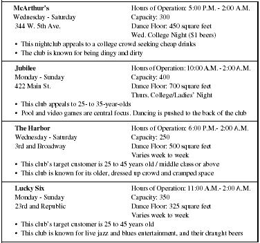 Nightclub Business Plan - Organizational Plan, Marketing Plan