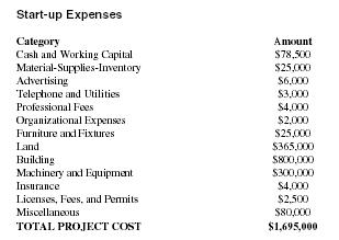 Cost Of Owning A Car Wash Business