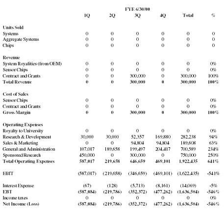 Chemical Manufacturer Business Plan Executive Summary Chemalyze - Manufacturing business plan template