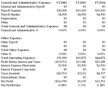 what are administrative expenses examples