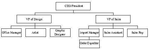 Home Dcor Products Manufacturer Business Plan Description of