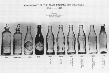 Coca-Cola bottles over the years. Reproduced by permission of AP/Wide ...