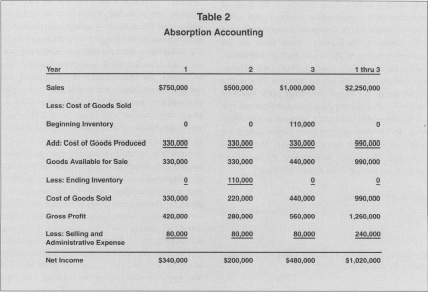 Absorption accounting expenses for Table 6 4 intermediate accounting