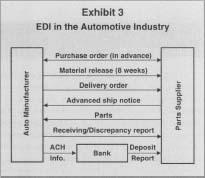 Electronic Data Interchange (EDI) - benefits