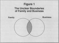 Familyowned Businesses  Benefits The Pros And Cons Of Family Business