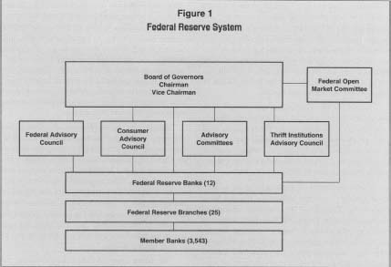 Federal Reserve System Structure 1 Federal Reserver System