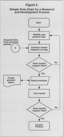 flow chartsProcess Flow Diagram For Images Development #20