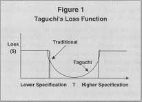 taguchi method