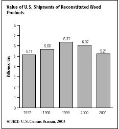SIC 2493 Reconstituted Wood Products