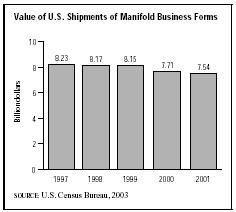 SIC 2761 Manifold Business Forms