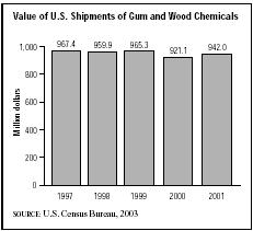 SIC 2861 Gum and Wood Chemicals