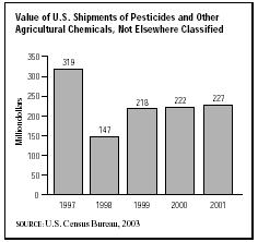 SIC 2879 Pesticides and Agricultural Chemicals, Not Elsewhere Classified