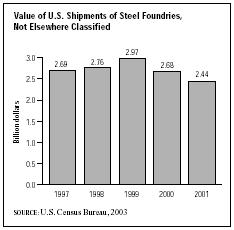 SIC 3325 Steel Foundries, Not Elsewhere Classified