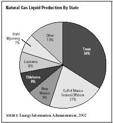 SIC 1321 Natural Gas Liquids