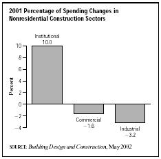 SIC 1542 General Contractors—Nonresidential Buildings, other than Industrial Buildings and Warehouses