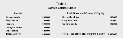 balance sheets organization examples type company business