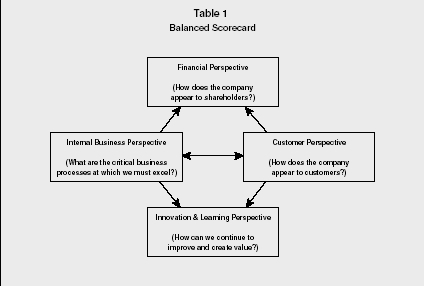 balanced scorecard strategy organization levels system balanced scorecard