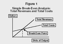Charming Figure 1 Simple Break Even Analysis: Total Revenues And Total Costs  Define Breakeven Analysis