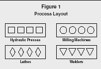 advantages of process layout