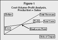 thesis cost volume profit analysis