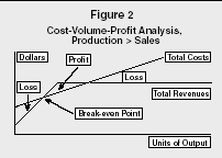 "cost volume profit essay Free essay: cost-volume profit analysis cost-volume-profit (""cvp"") analysis is essential for any company to be able to determine break-even points, and."