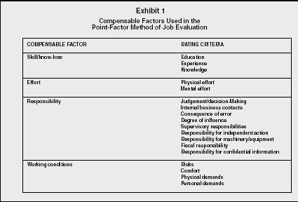 Employee Compensation - Organization, Levels, System, Manager