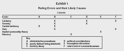 exhibit 1 rating errors and their likely causes