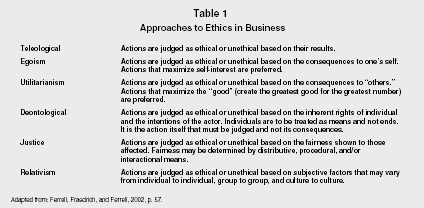 Ethics organization levels system examples model company table 1 approaches to ethics in business adapted from ferrell fraedrich and ferrell publicscrutiny Image collections