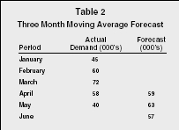 Forecasting - levels, examples, manager, definition, model