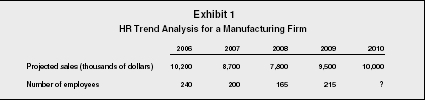 human resource information systems organization levels manager  exhibit 1 hr trend analysis for a manufacturing firm