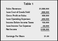 Income Statements   Organization, Examples, Definition, Company, Business