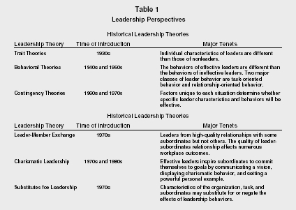 situational leadership theory journal articles