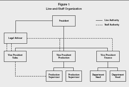 line and staff organization