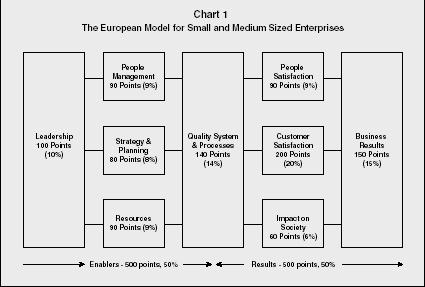 Management Awards Strategy Organization Levels System