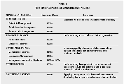 a comparison between modern organizational theory and improvisation Most often linked with organizational learning, improvisation, and knowledge management in 1991, walsh and ungson organizational memory is a central construct in theories of organizational learning and knowledge cited 13 times comparing this list of sources to the results of the proquest search.