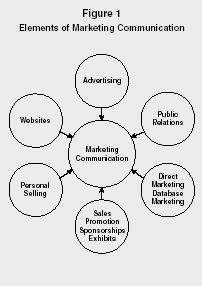Marketing Communication - strategy, organization, levels, system