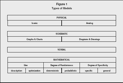 Models and Modeling - organization, levels, system, examples ...
