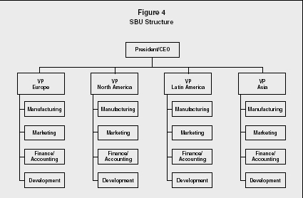 Reading: the organization chart and reporting structure.