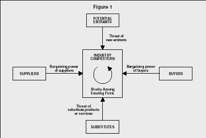 Porter's 5-Forces Model - strategy, examples, advantages