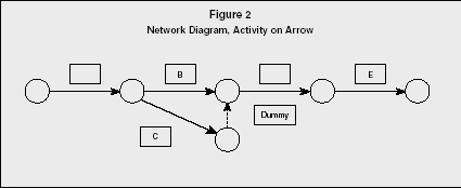 program evaluation and review technique and critical path method    figure  network diagram  activity on arrow