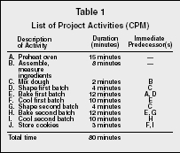 Pert/cpm for project scheduling & management.